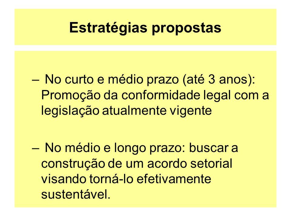 Estratégias propostas