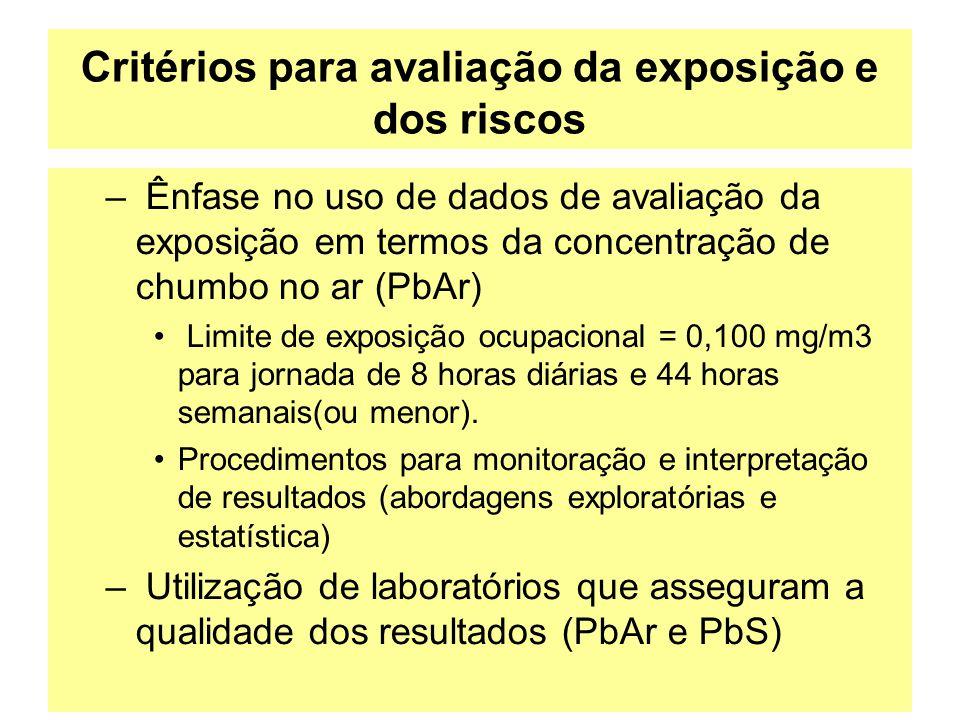 Critérios para avaliação da exposição e dos riscos