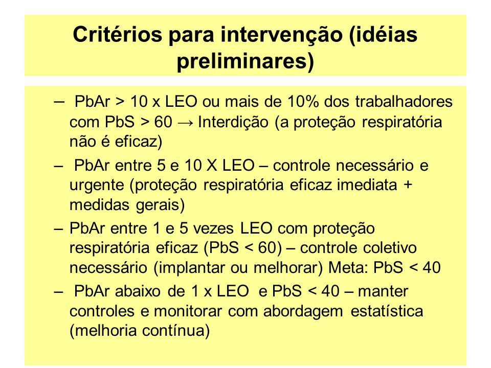Critérios para intervenção (idéias preliminares)