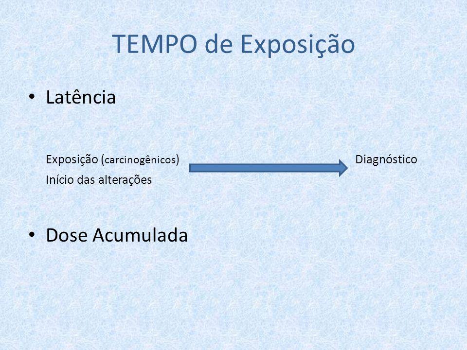 TEMPO de Exposição Latência Exposição (carcinogênicos) Diagnóstico