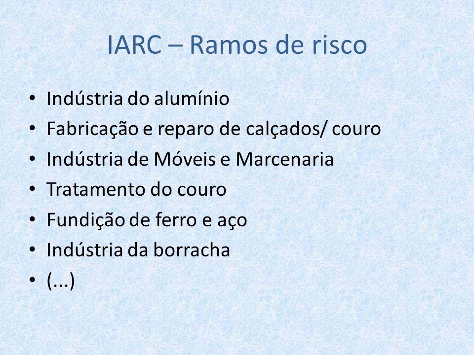 IARC – Ramos de risco Indústria do alumínio