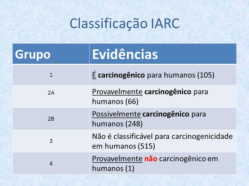 Classificação IARC Evidências Grupo É carcinogênico para humanos (105)