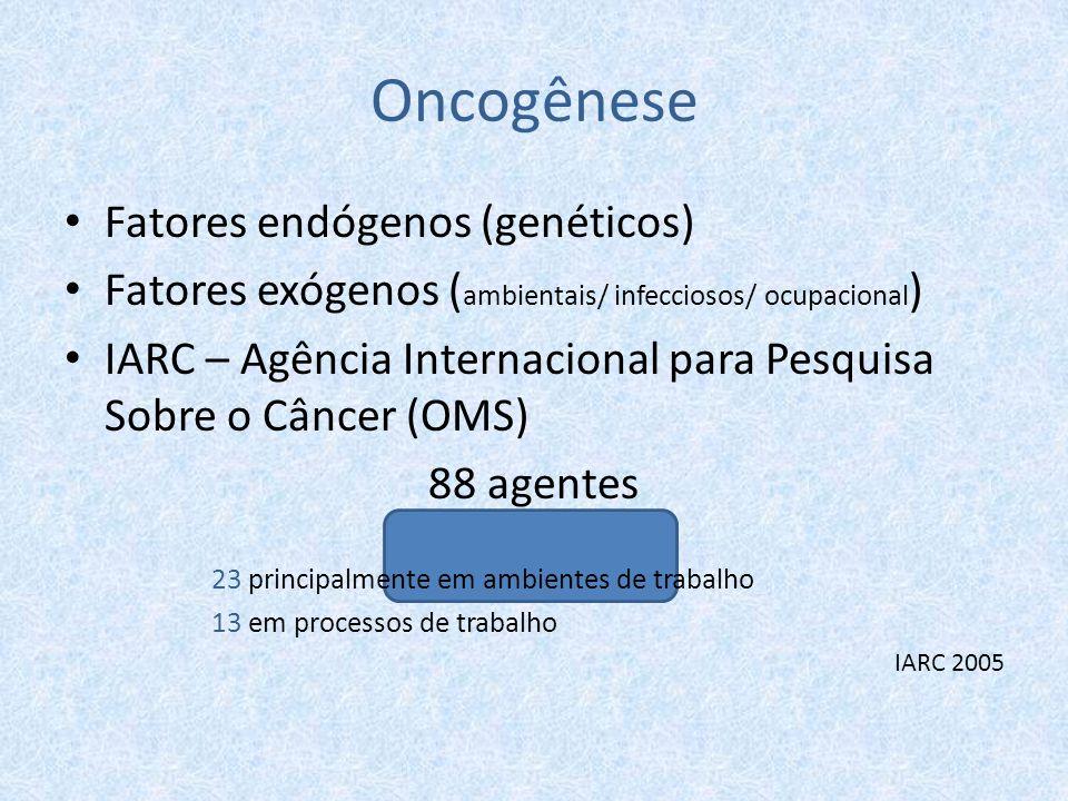Oncogênese Fatores endógenos (genéticos)