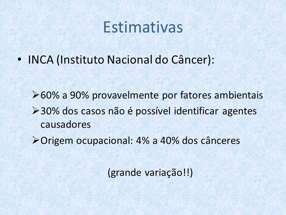 Estimativas INCA (Instituto Nacional do Câncer):