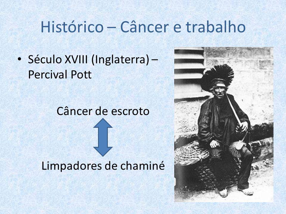 Histórico – Câncer e trabalho