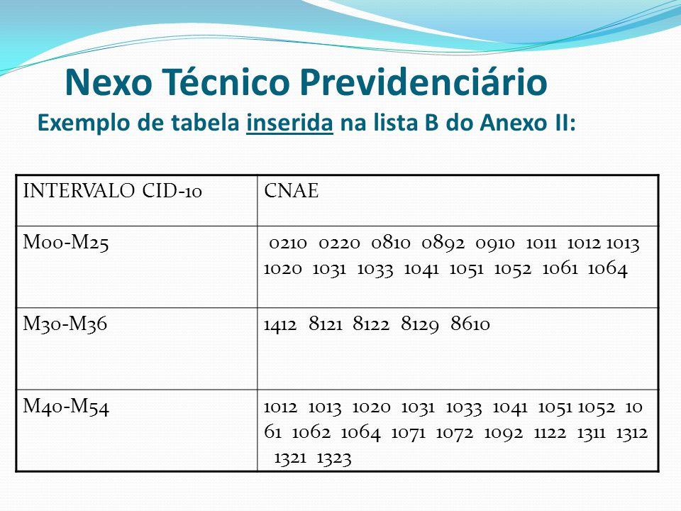 Nexo Técnico Previdenciário Exemplo de tabela inserida na lista B do Anexo II:
