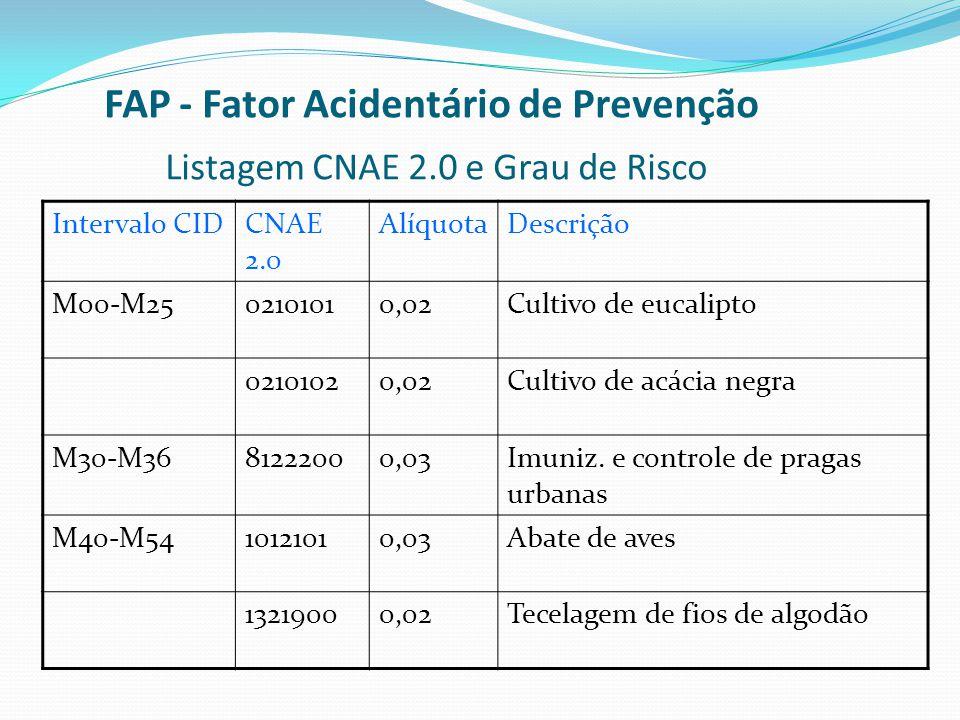 FAP - Fator Acidentário de Prevenção Listagem CNAE 2.0 e Grau de Risco