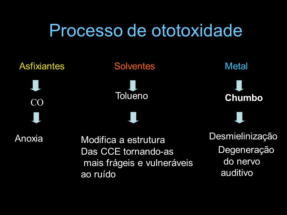Processo de ototoxidade