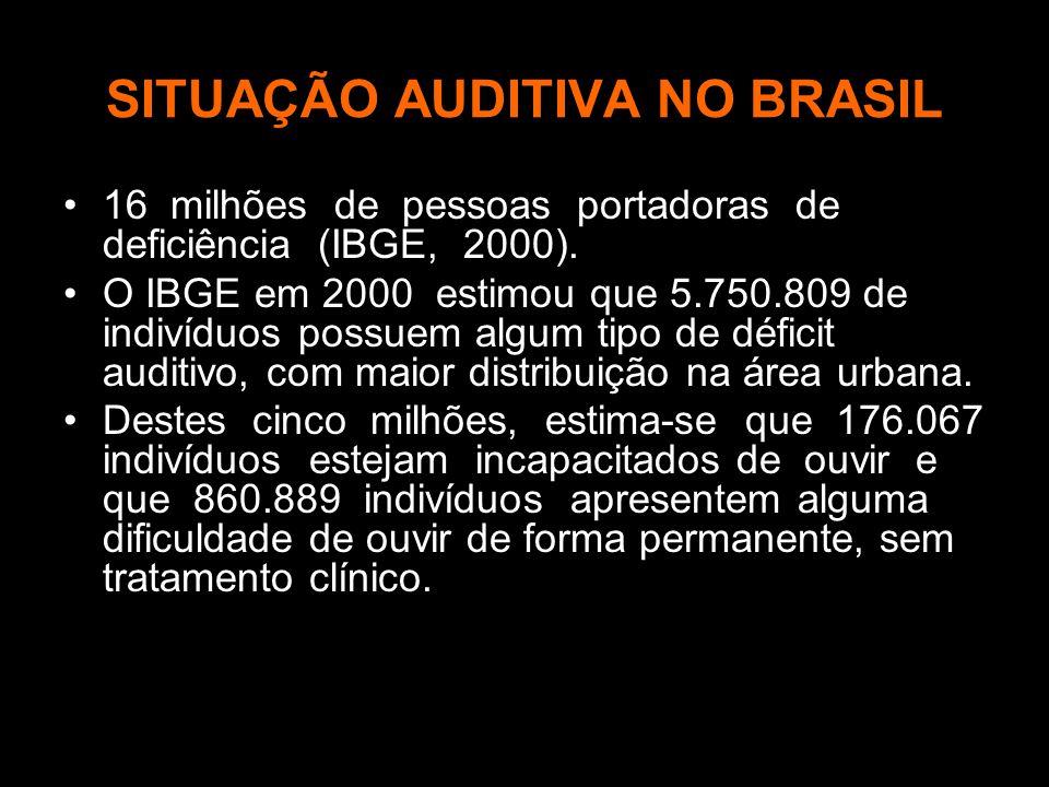 SITUAÇÃO AUDITIVA NO BRASIL