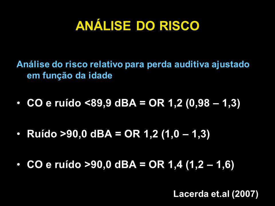 ANÁLISE DO RISCO CO e ruído <89,9 dBA = OR 1,2 (0,98 – 1,3)