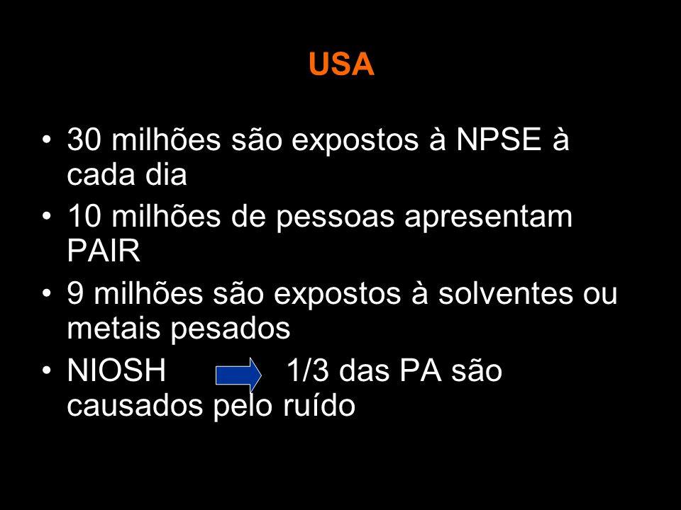 USA 30 milhões são expostos à NPSE à cada dia. 10 milhões de pessoas apresentam PAIR. 9 milhões são expostos à solventes ou metais pesados.