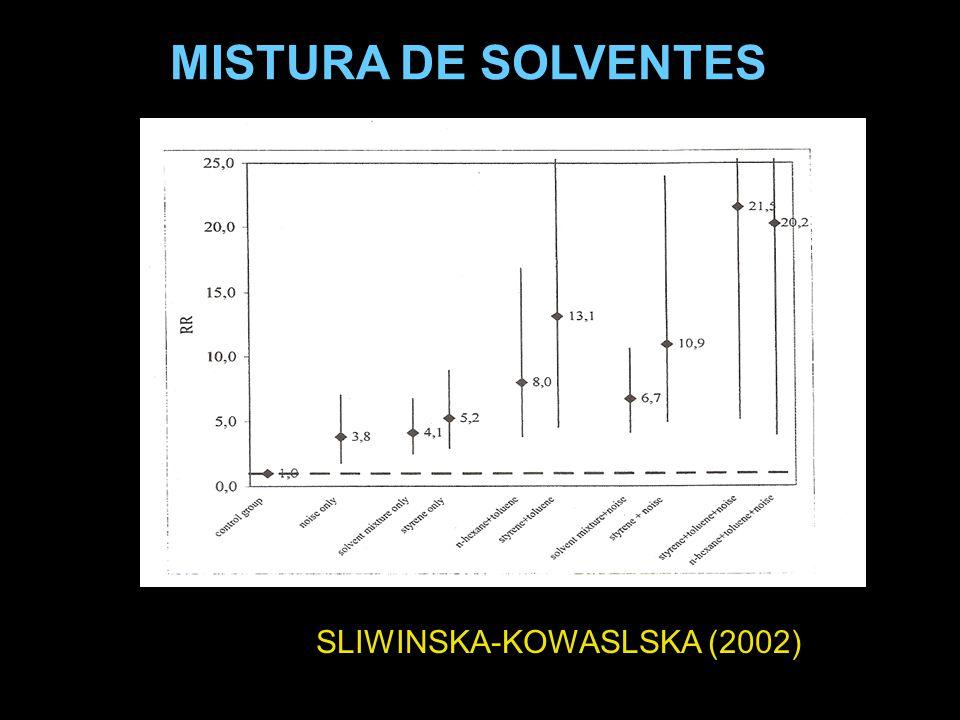 MISTURA DE SOLVENTES SLIWINSKA-KOWASLSKA (2002)