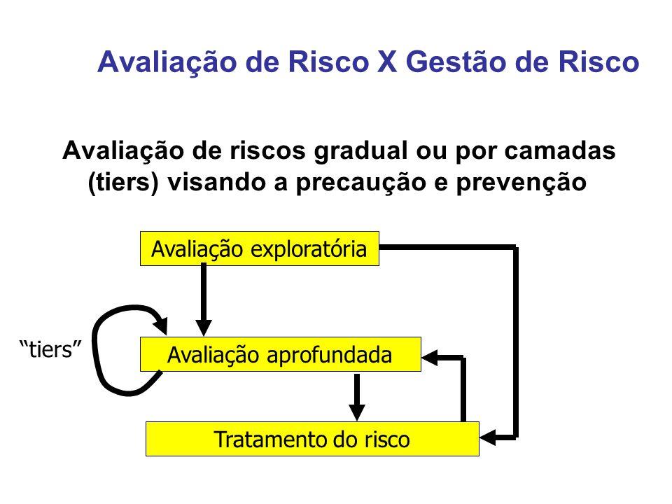 Avaliação de Risco X Gestão de Risco