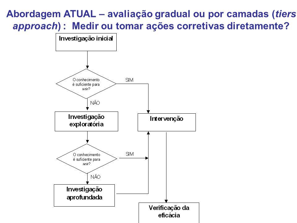 Abordagem ATUAL – avaliação gradual ou por camadas (tiers approach) : Medir ou tomar ações corretivas diretamente