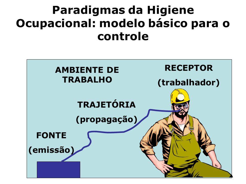 Paradigmas da Higiene Ocupacional: modelo básico para o controle