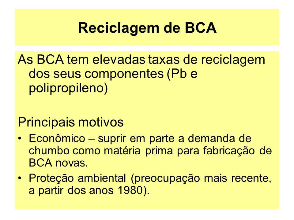 Reciclagem de BCA As BCA tem elevadas taxas de reciclagem dos seus componentes (Pb e polipropileno)