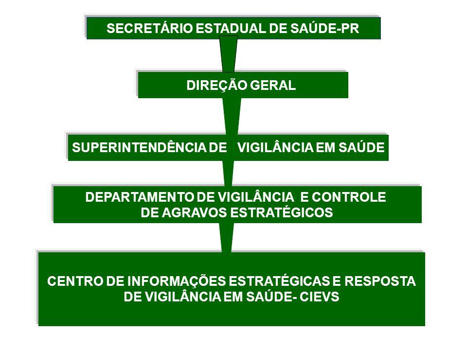SECRETÁRIO ESTADUAL DE SAÚDE-PR