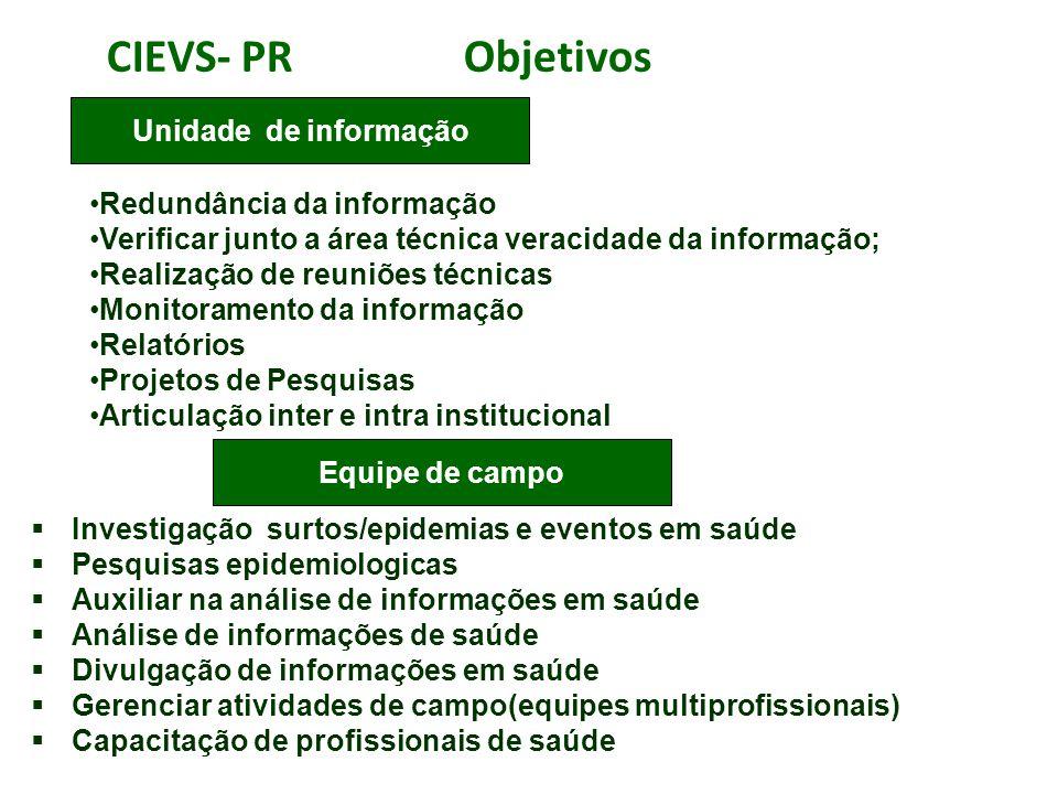 CIEVS- PR Objetivos Unidade de informação Redundância da informação
