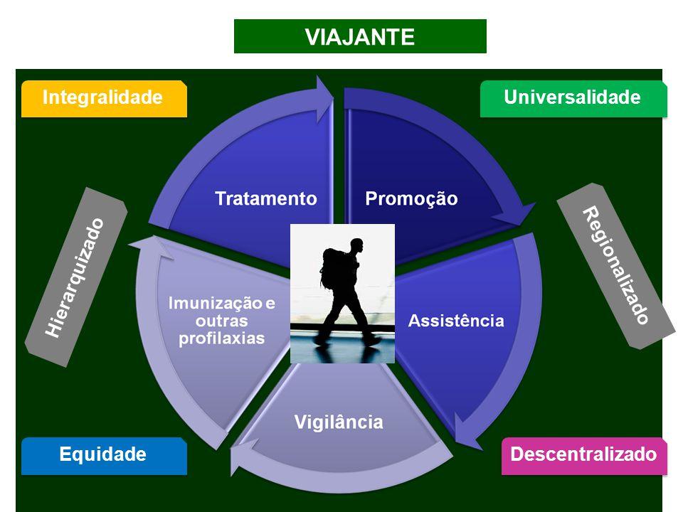 VIAJANTE Integralidade Universalidade Regionalizado Hierarquizado