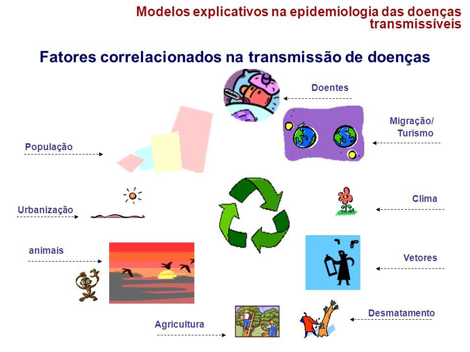Modelos explicativos na epidemiologia das doenças transmissíveis