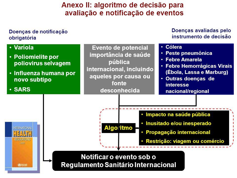 Anexo II: algoritmo de decisão para avaliação e notificação de eventos