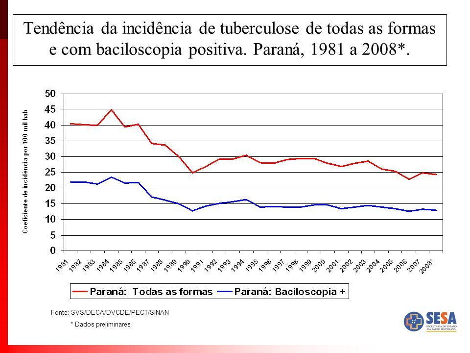Tendência da incidência de tuberculose de todas as formas e com baciloscopia positiva. Paraná, 1981 a 2008*.