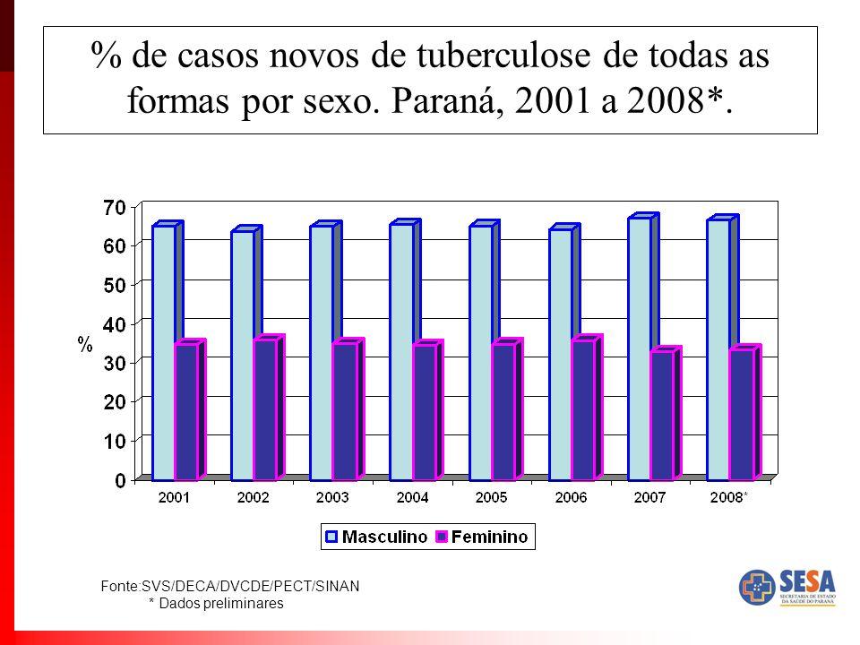 % de casos novos de tuberculose de todas as formas por sexo