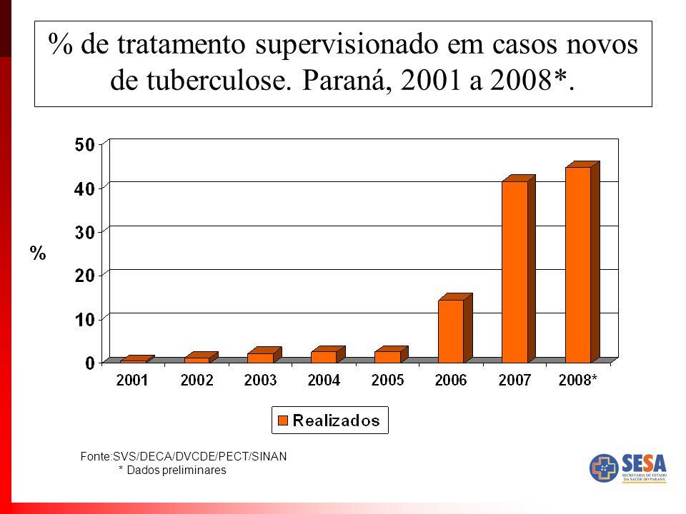 % de tratamento supervisionado em casos novos de tuberculose