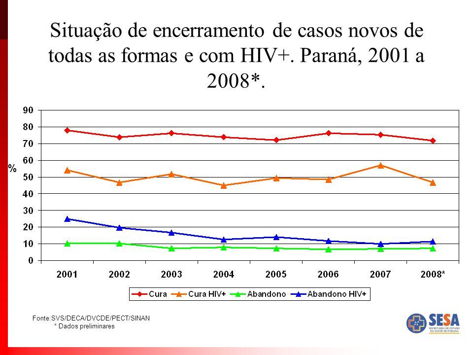 Situação de encerramento de casos novos de todas as formas e com HIV+