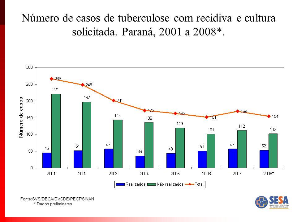 Número de casos de tuberculose com recidiva e cultura solicitada