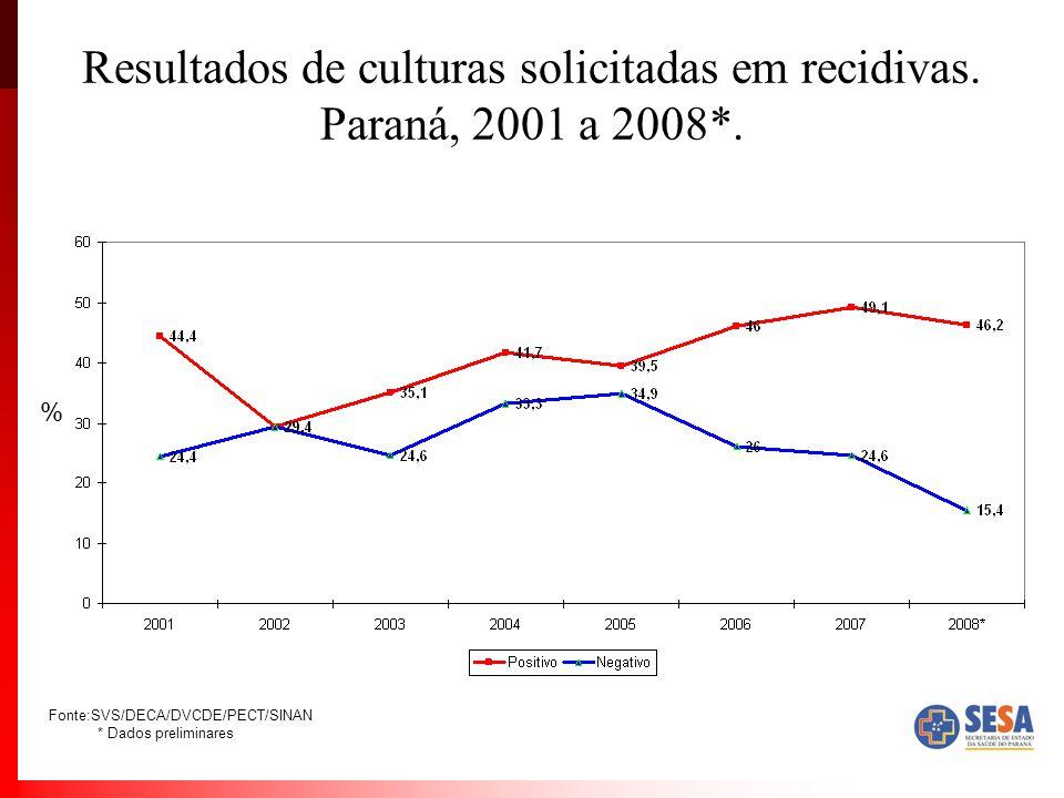 Resultados de culturas solicitadas em recidivas. Paraná, 2001 a 2008*.