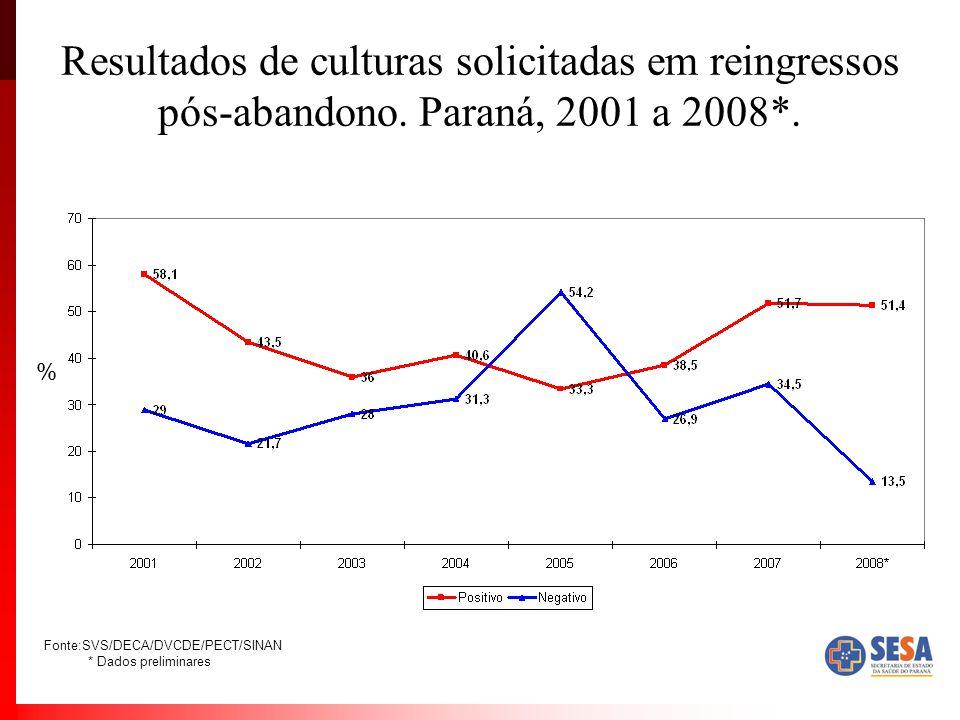 Resultados de culturas solicitadas em reingressos pós-abandono