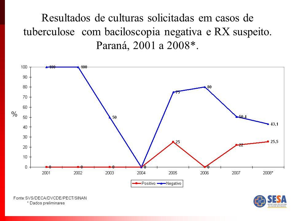 Resultados de culturas solicitadas em casos de tuberculose com baciloscopia negativa e RX suspeito. Paraná, 2001 a 2008*.