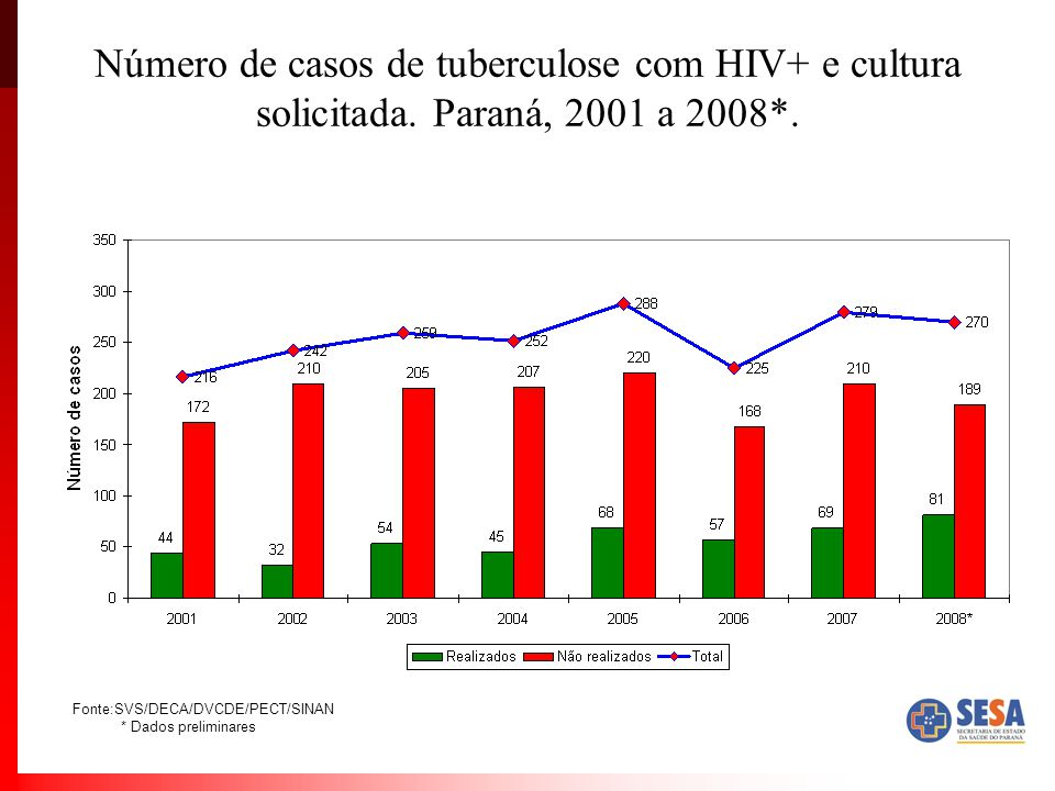 Número de casos de tuberculose com HIV+ e cultura solicitada