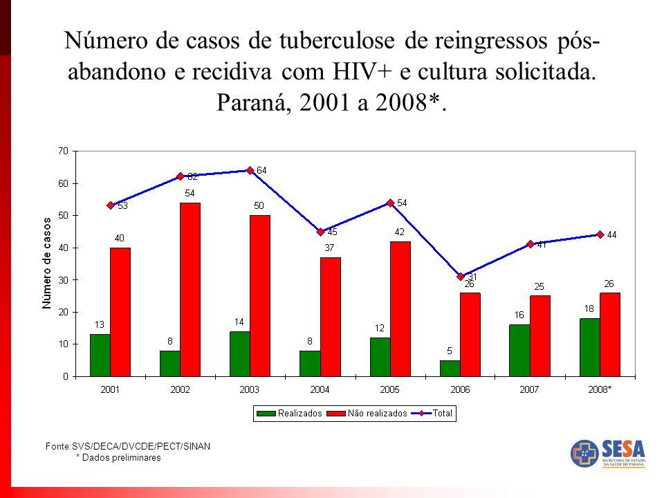 Número de casos de tuberculose de reingressos pós-abandono e recidiva com HIV+ e cultura solicitada. Paraná, 2001 a 2008*.