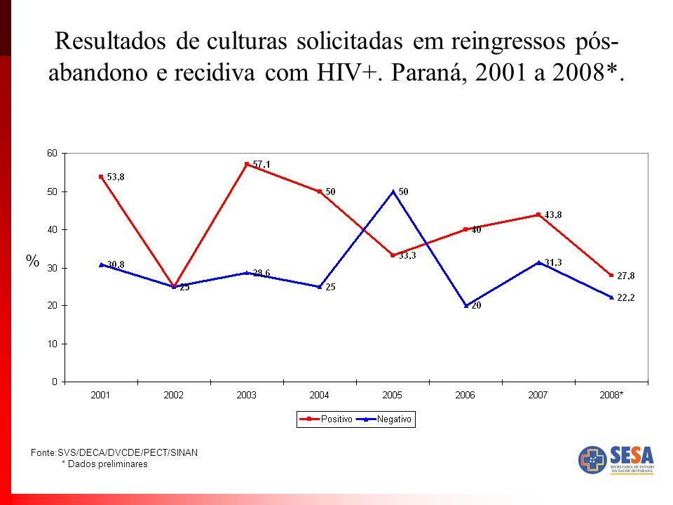 Resultados de culturas solicitadas em reingressos pós-abandono e recidiva com HIV+. Paraná, 2001 a 2008*.
