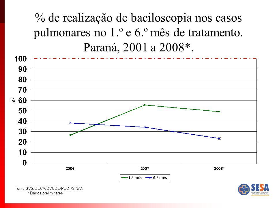 % de realização de baciloscopia nos casos pulmonares no 1. º e 6