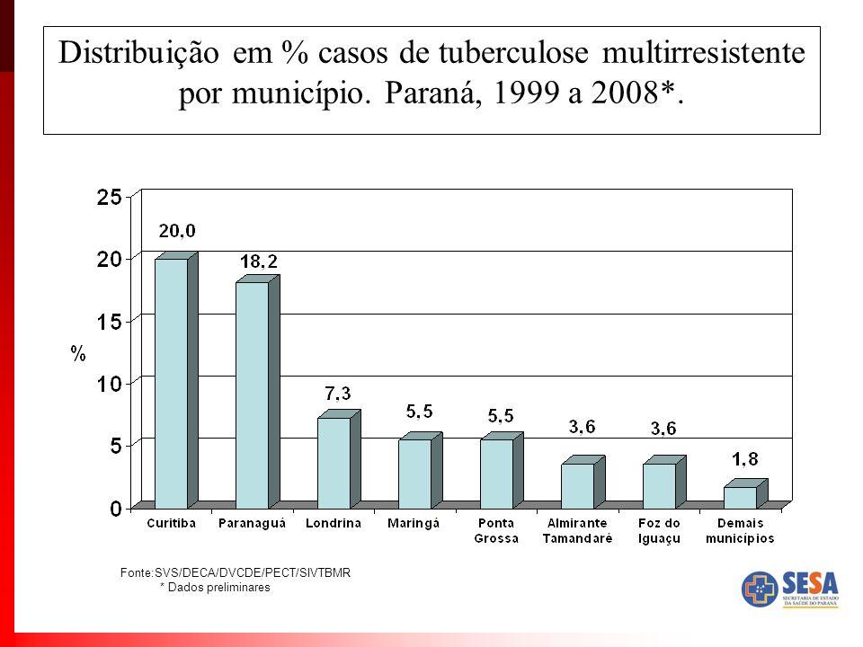 Distribuição em % casos de tuberculose multirresistente por município