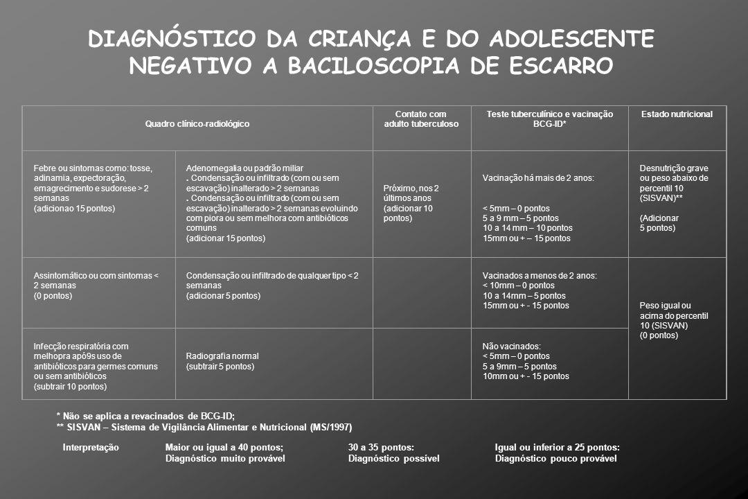 DIAGNÓSTICO DA CRIANÇA E DO ADOLESCENTE