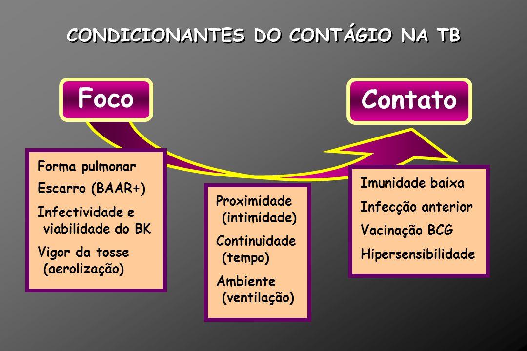 CONDICIONANTES DO CONTÁGIO NA TB