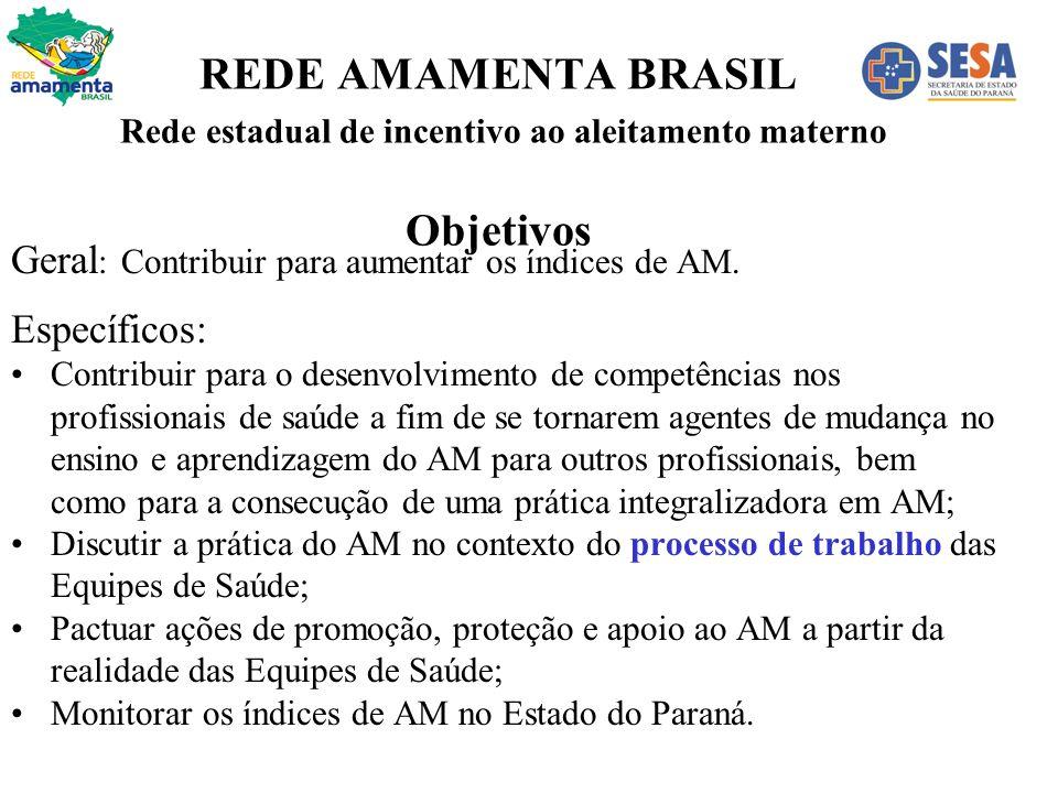 REDE AMAMENTA BRASIL Rede estadual de incentivo ao aleitamento materno Objetivos
