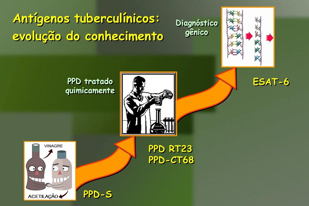 Antígenos tuberculínicos: evolução do conhecimento