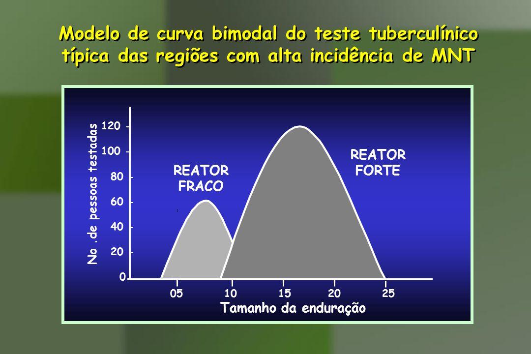 Modelo de curva bimodal do teste tuberculínico