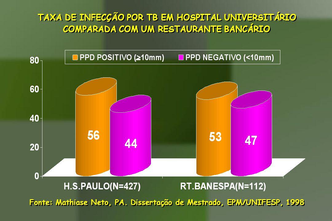 TAXA DE INFECÇÃO POR TB EM HOSPITAL UNIVERSITÁRIO