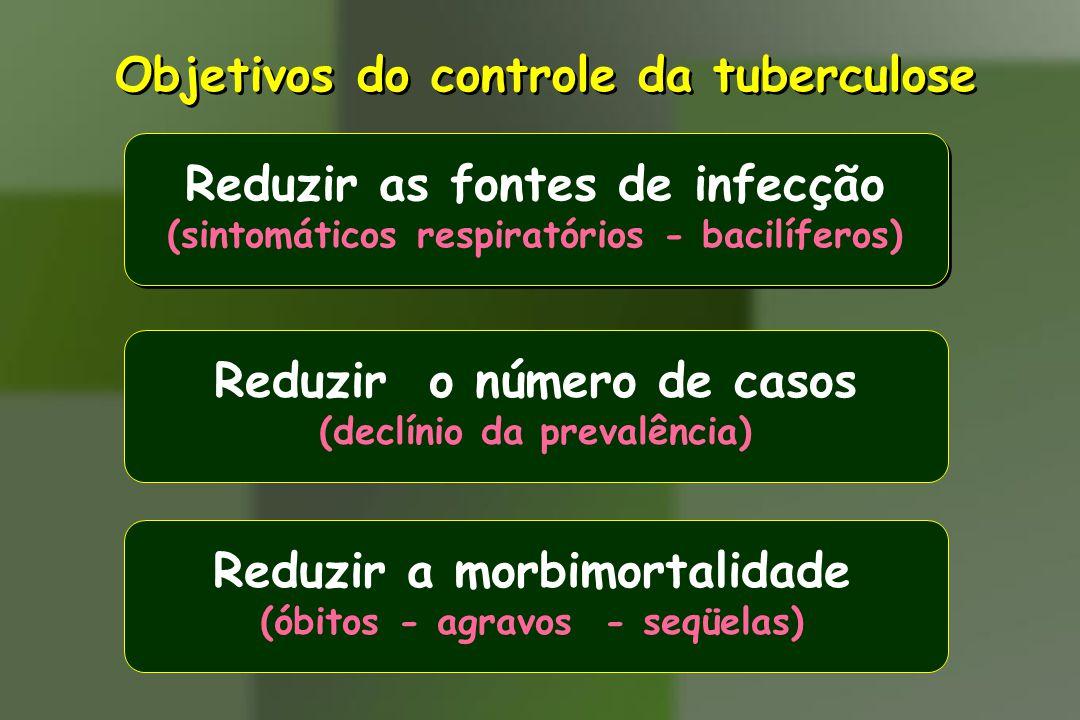 Objetivos do controle da tuberculose
