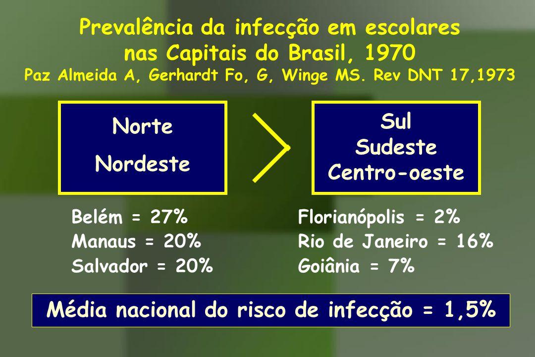 Prevalência da infecção em escolares nas Capitais do Brasil, 1970