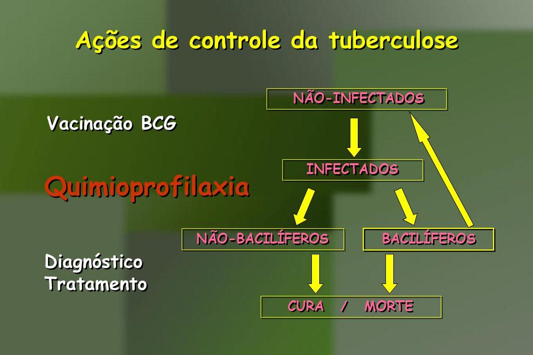 Ações de controle da tuberculose