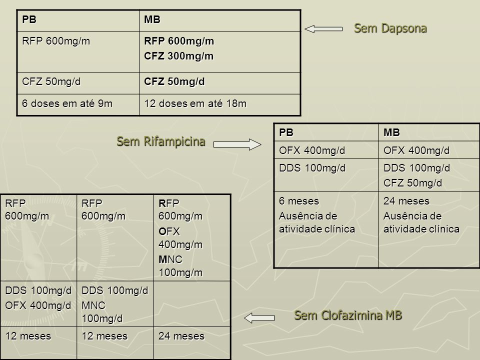 Sem Dapsona Sem Rifampicina Sem Clofazimina MB PB MB RFP 600mg/m