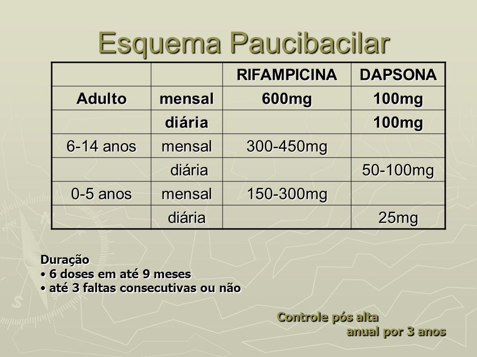 Esquema Paucibacilar RIFAMPICINA DAPSONA Adulto mensal 600mg 100mg