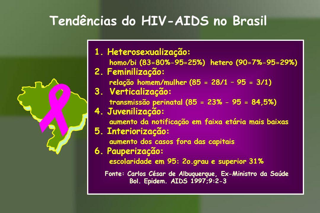 Tendências do HIV-AIDS no Brasil